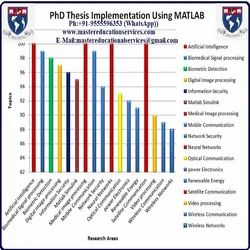 PhD Thesis Implementation Using MATLAB