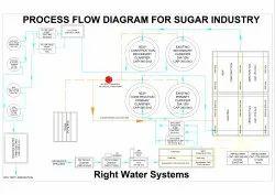ETP Plant for Sugar Industriy