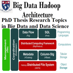 PhD Thesis Research Topics in Big Data and Data Science