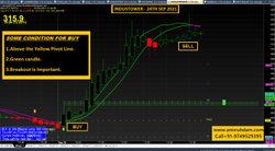 AmiBroker Buy Sell Signal Software