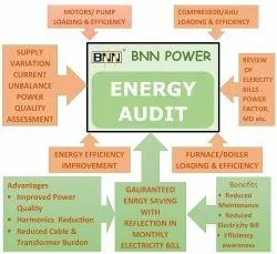 Energy Audit, For Industrial And Commercial