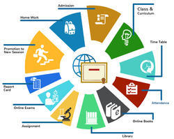 School-College & Institution Management System