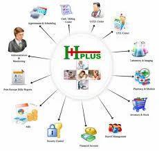 Hospital Management System - Patient Management Software