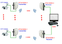 RF Based Wireless CCTV Solutions
