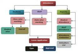Student Attendance Management Systems