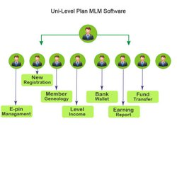 Uni-Level Plan Software