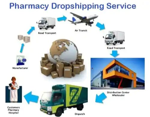 The Pharmacy Drop Shipping Services, Packaging Type