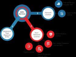 WPC批准许可服务