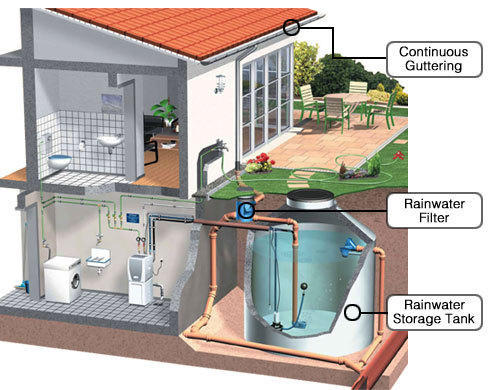 Rain Water injection well