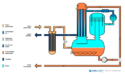 KLC Prowadest Evaporator for Wastewater Treatment