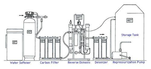 Reverse Osmosis Systems रिवर्स ऑस्मोसिस सिस्टम Water Ro