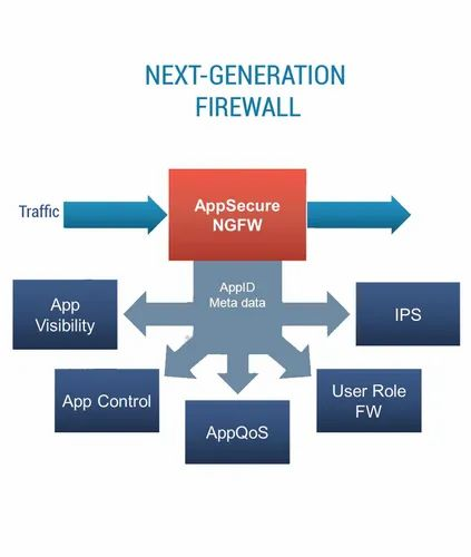 Next Generation Firewall Solution in Indira Nagar, Lucknow