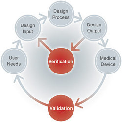 Medical Device Process Validation
