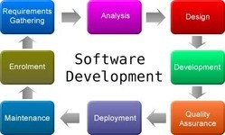 Software Solutions Services