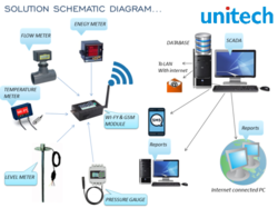 Industrial Energy Monitoring System