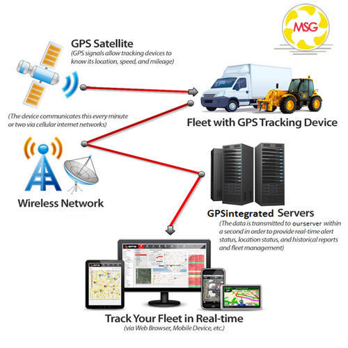 Fleet Management Systems Fleet Tracking Management