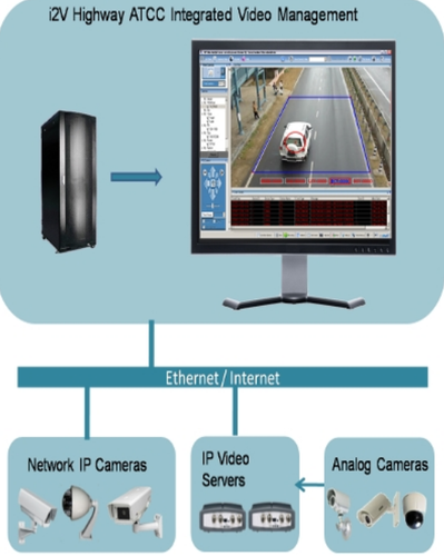 Video Based ATCC, Video Conferencing Services - I2V Systems