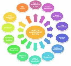 ACCU 360 Hospital Management ERP Software