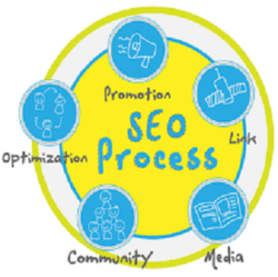 Digital Marketing Course Training Service