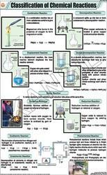 Classification Of Chemical Reactions For Chemistry Chart