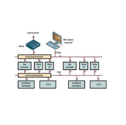 Solar Central Monitoring