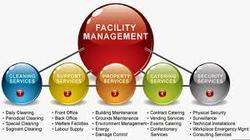 Day & Night Facility Management Outsourcing Service, Gulf Countries