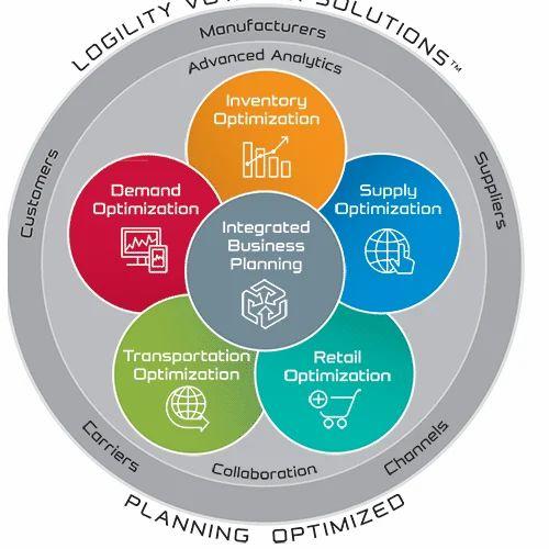 Supply Chain Planning Solution, सप्लाई चेन