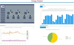 Fully Automatic Energy Management system, For Ems