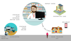 Pharmacy Retail Billing Software