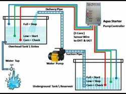 Machine for Water Tank Controler