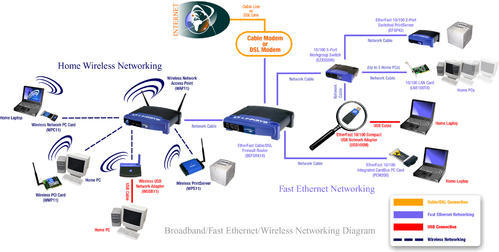 Wireless Networking Solutions Wireless Networking