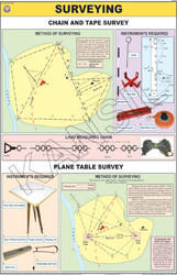Surveying For Practical Geography Chart