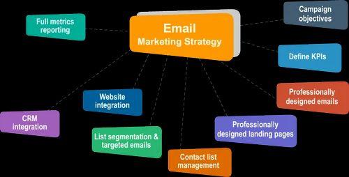 Website Designing, E Shop Development, Java Web Development Services