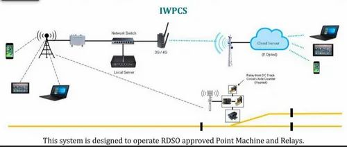 Iot Based Wireless Point Control System - Lab To Market