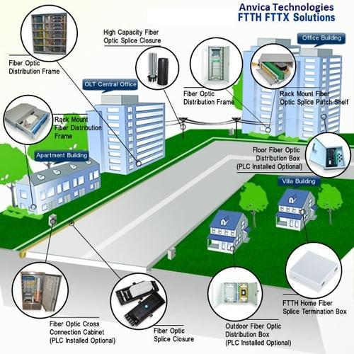 FTTH Solution