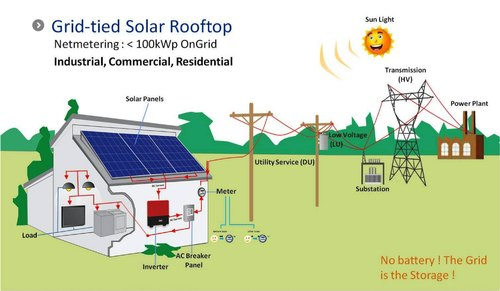 Solar Rooftop System Residential