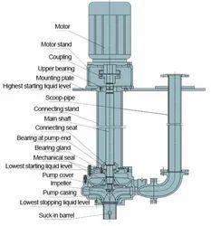 Vertical Sum Pumps