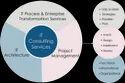 Software development Solution Service