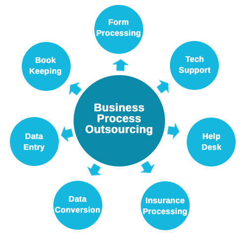 bpo industry case study analysis Business process outsourcing (lpo) are some of the sub-segments of business process outsourcing industry such as the throughput in the case of a.