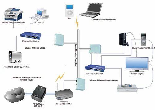 Lan Solutions Wireless Lan Solution Telskil