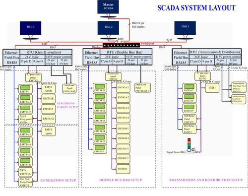 Automated Smart Power System Trainer