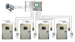 Door Interlock System