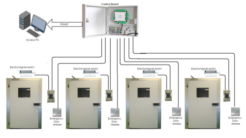 Door Interlock System  sc 1 st  IndiaMART & Door Interlock System - View Specifications u0026 Details of Door ...