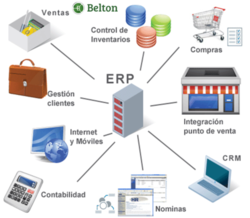 ERP Software Packages