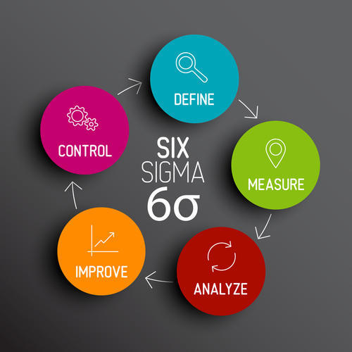Image result for Six Sigma training