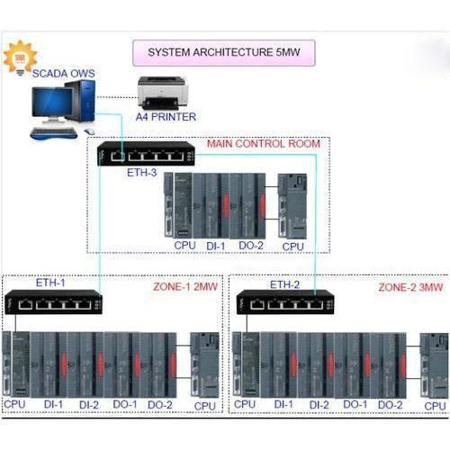 Solar Scada Monitoring System