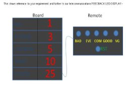 Feedback Display Board