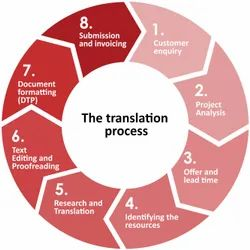 Translation -Editing- Proofreading ( TEP) Services In All Languages