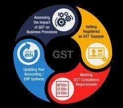 Tax Online GST & PAN Registrations