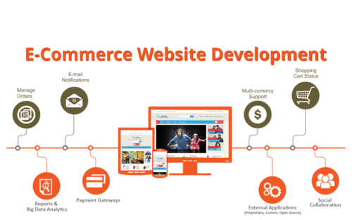 ecommerce web Development melbourne